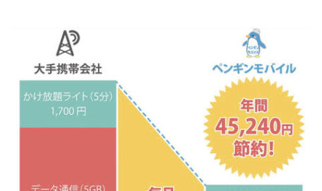 携帯料金¥5000以上かかっていませんか?それ、半分以上安くなるかも知れませんよ!